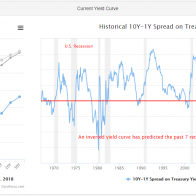 27 FEB 2020 - Inverted Yield Curve