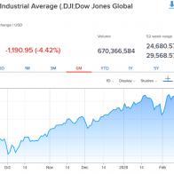 27 FEB 2020 - Dow Jones Chart